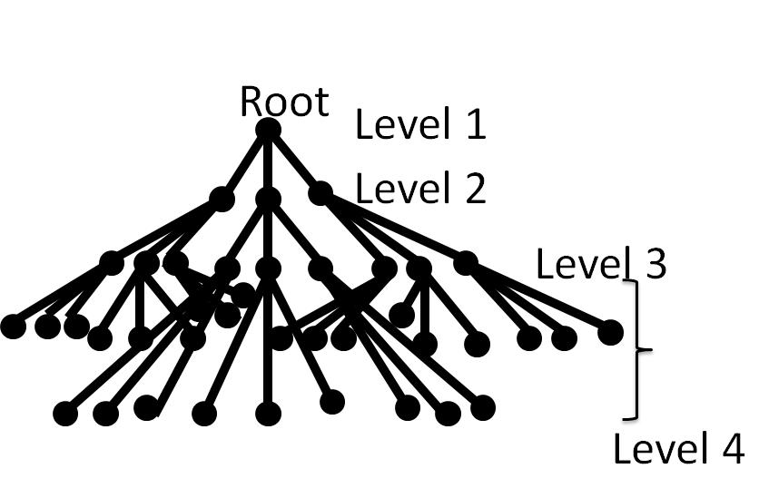 Gnutella topology