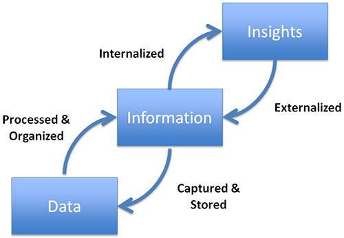 Data_Information_Process.png