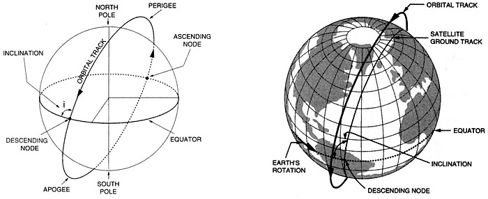 Satellite orbits: definition of terms (left), sun-synchronous orbit (right)