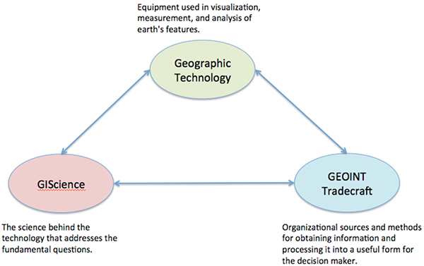 graphic showing the relationship between Geographic Technology, GIScience, and GEOINT Tradecraft.