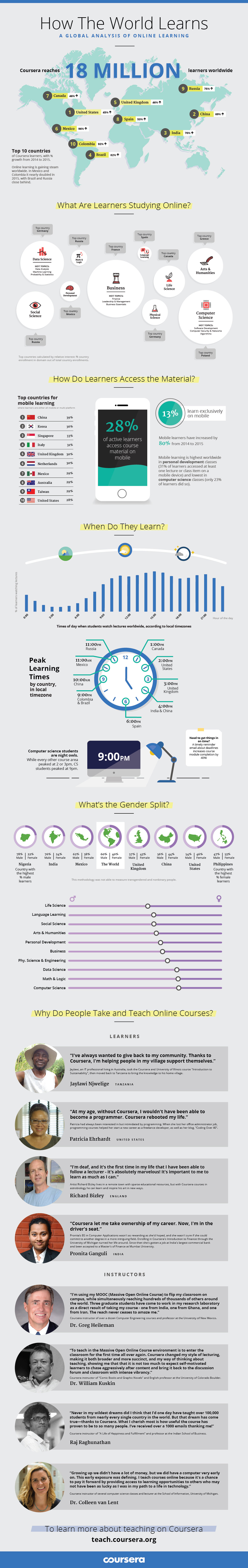 Introducing Our New Infographic: How the World Learns