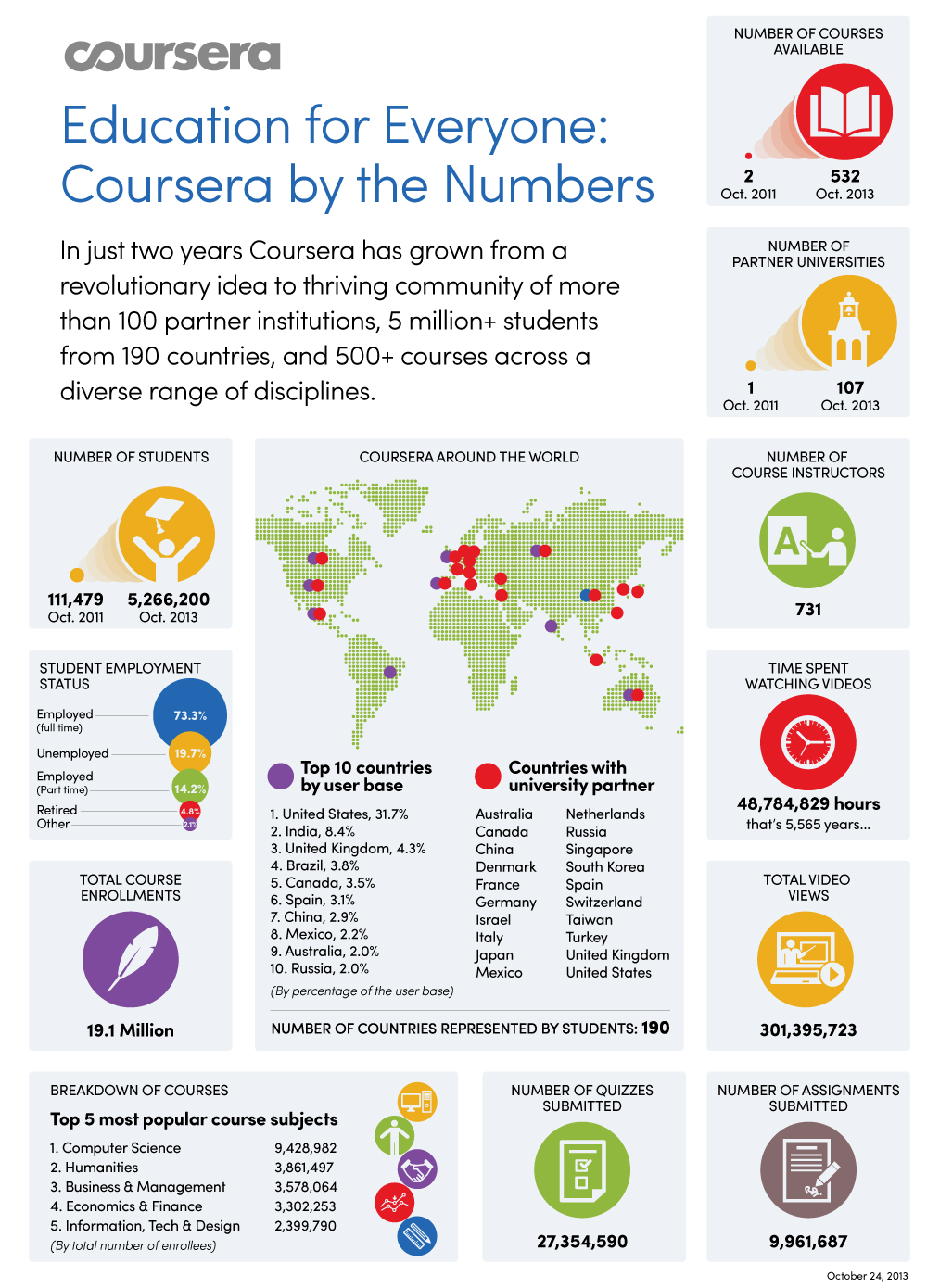 students%2FCoursera%20Infographic%20%282%29 MOOCs: Coursera Adds 13 New Partner Institutions and Passes 100 Total Partners Mark